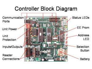 [SCHEMATICS_4FR]  PXL-500 Tiger Controller II | Keri Access Wiring Diagram |  | Rayco Security, Inc